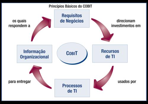Principios_básicos_cobit