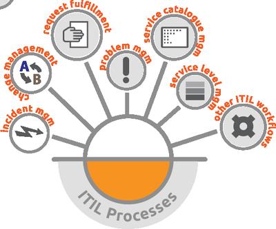 ITIL nas organizações