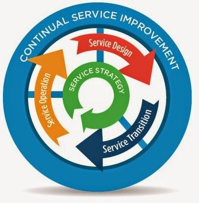 Ciclo de Vida de Serviços