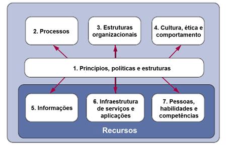 Habilitadores_COBIT5