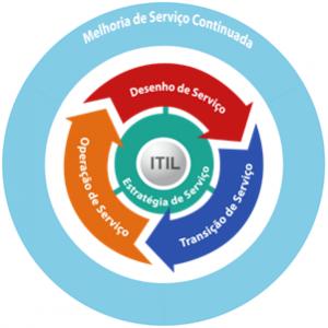ITIL Ciclo de Vida de Serviço